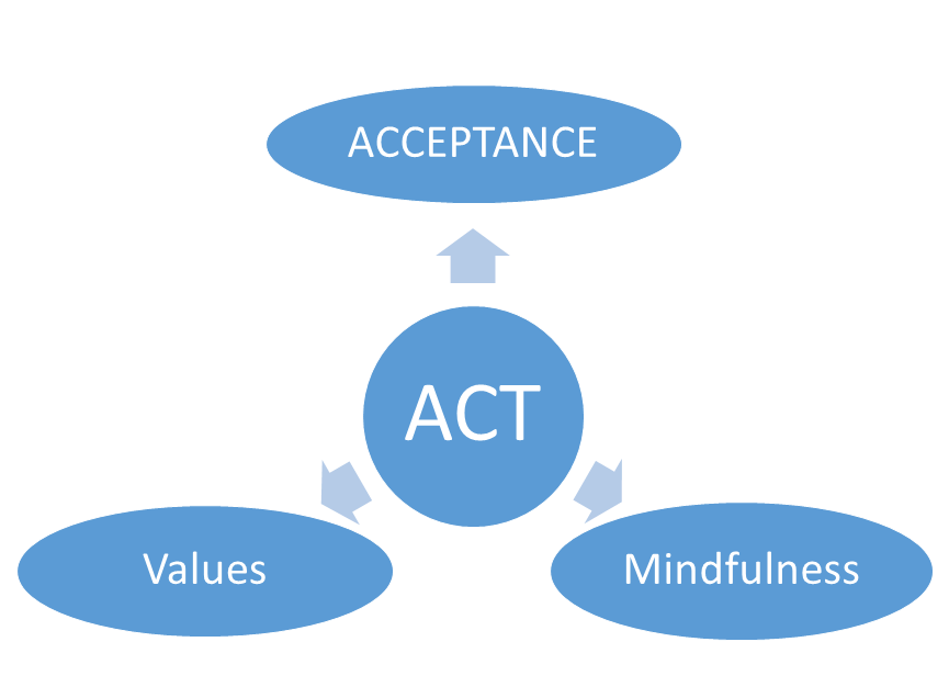 acceptance commitment therapy